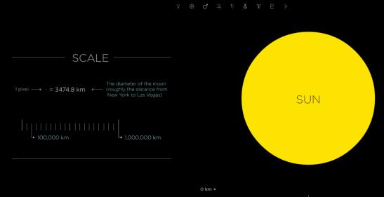 Solarsystemscale